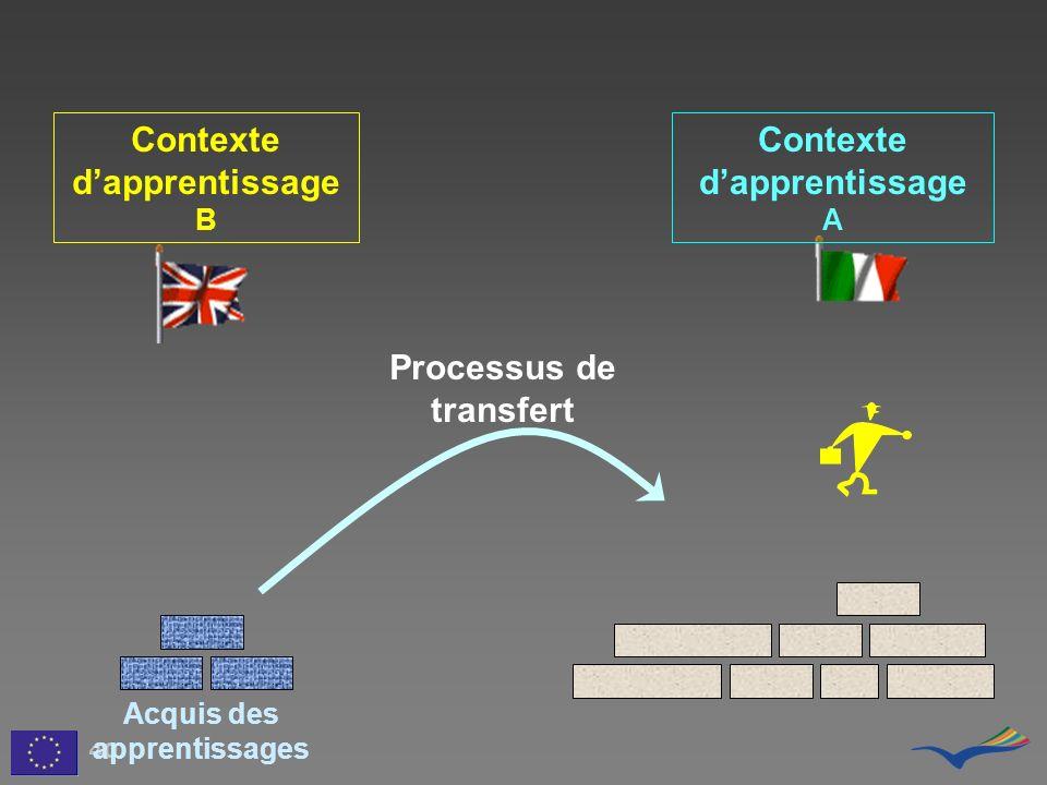 Processus de transfert Acquis des apprentissages