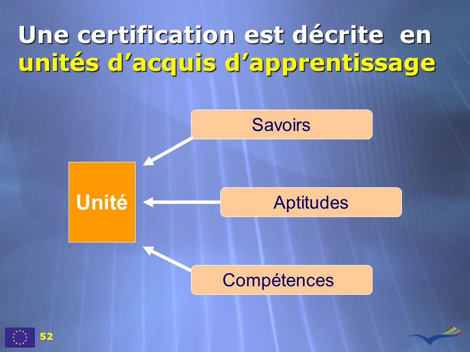 Une certification est décrite en unités d'acquis d'apprentissage