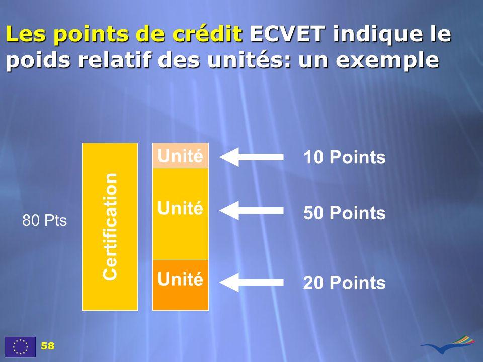 Les points de crédit ECVET indique le poids relatif des unités: un exemple