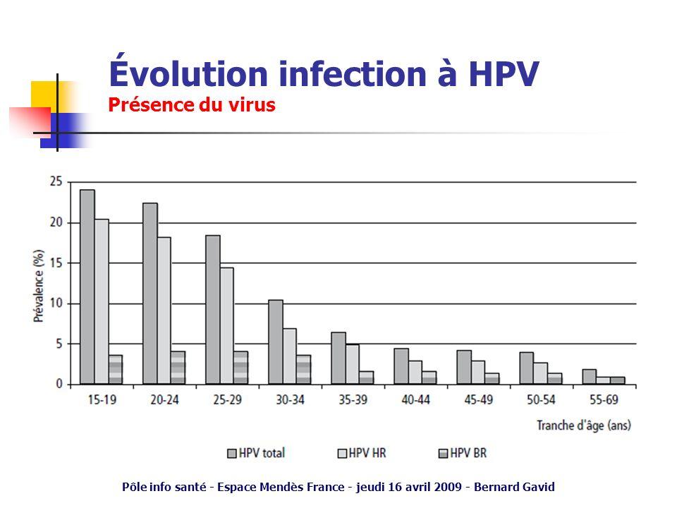 Évolution infection à HPV Présence du virus
