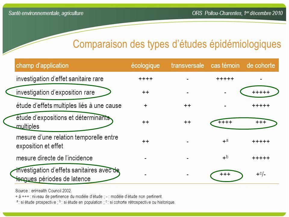 Comparaison des types d'études épidémiologiques
