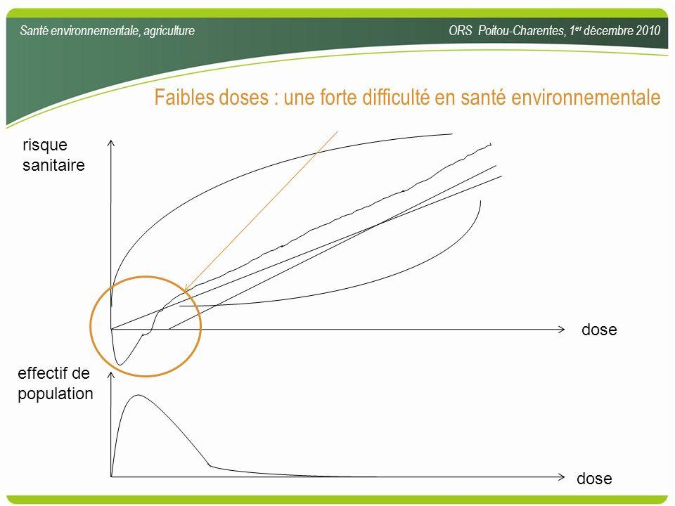 Faibles doses : une forte difficulté en santé environnementale