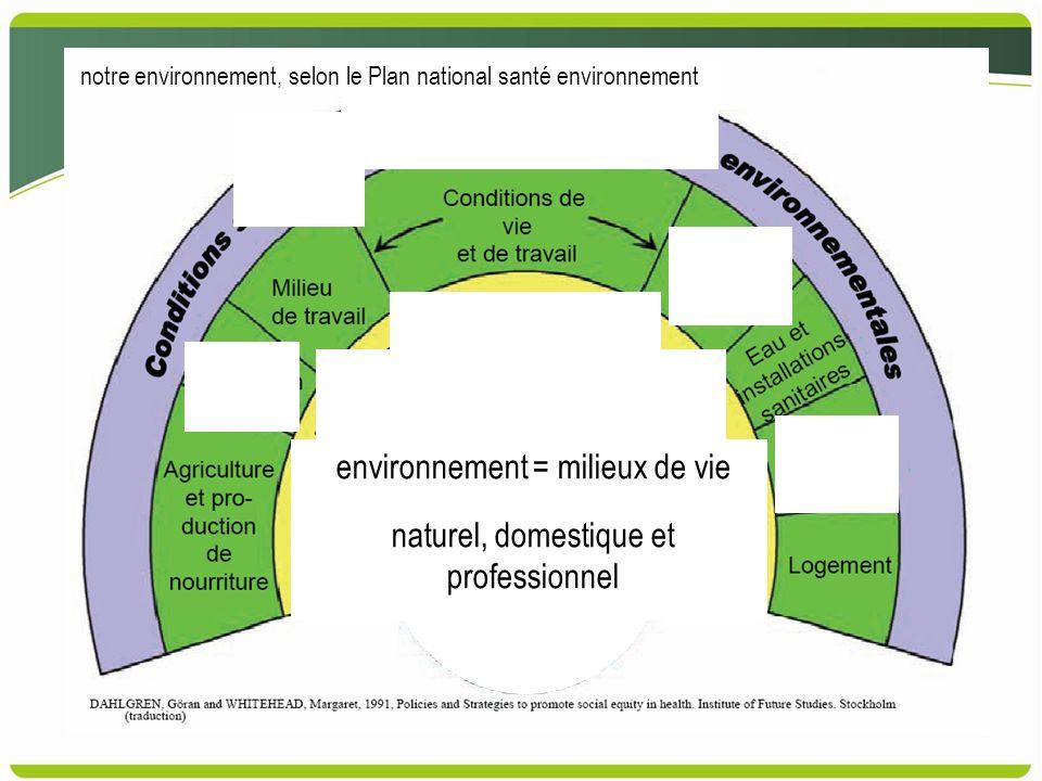 environnement = milieux de vie naturel, domestique et professionnel