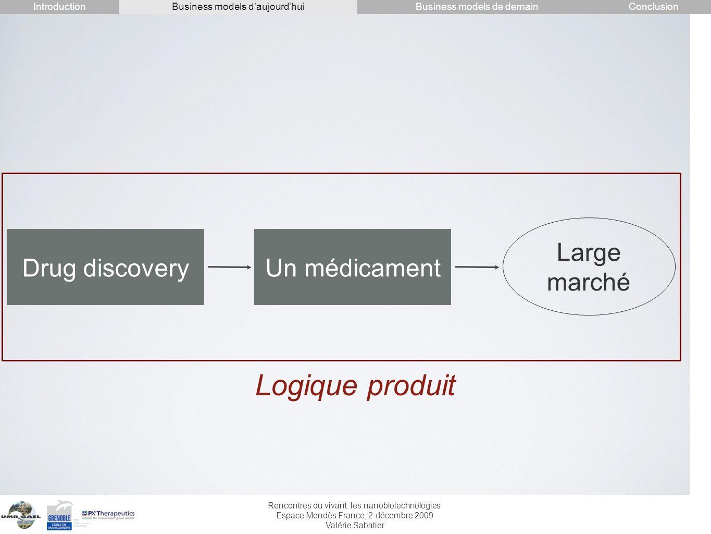 Logique produit Large marché Drug discovery Un médicament Introduction