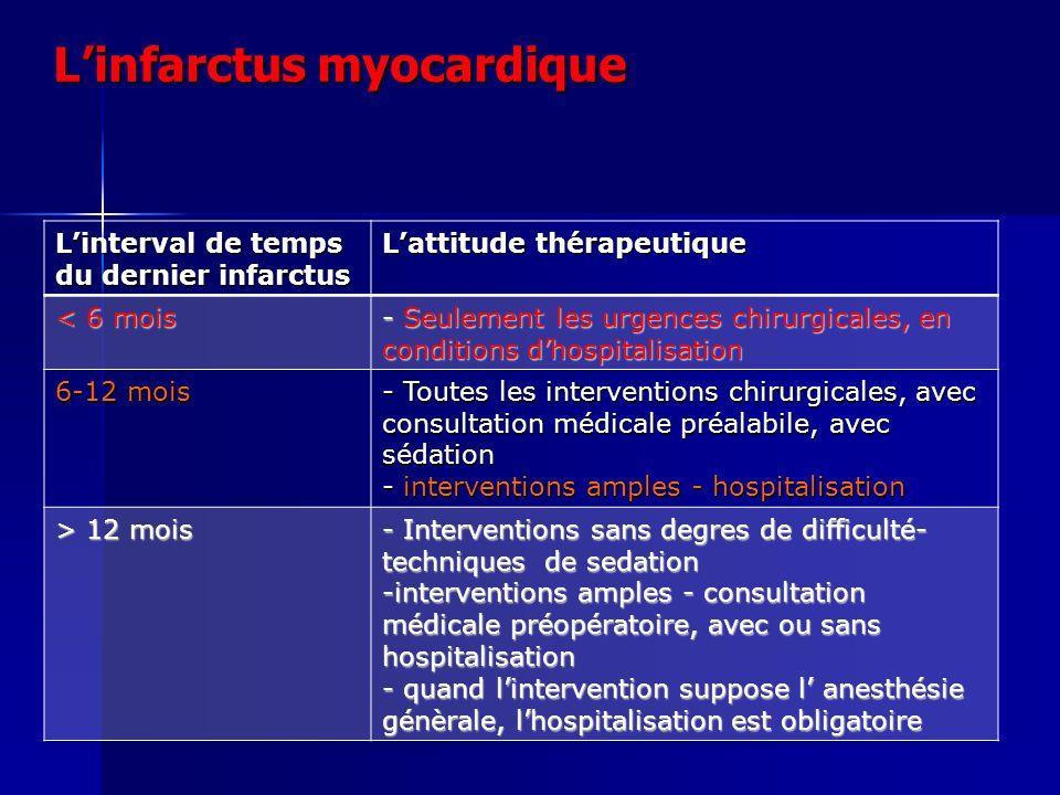 L'infarctus myocardique