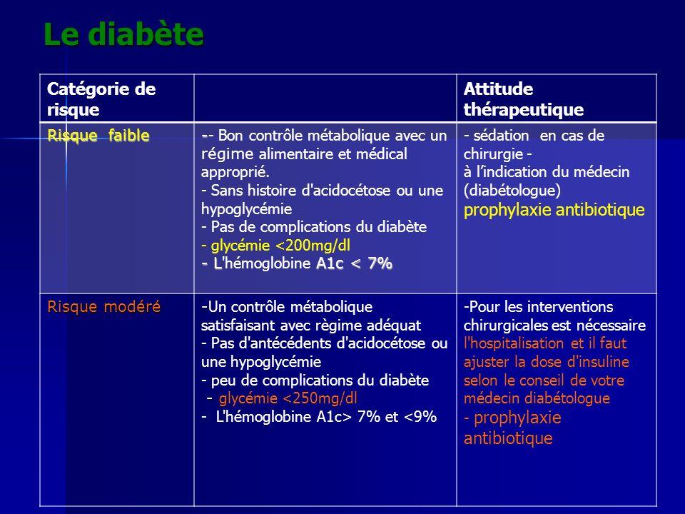 Le diabète Catégorie de risque Attitude thérapeutique Risque faible