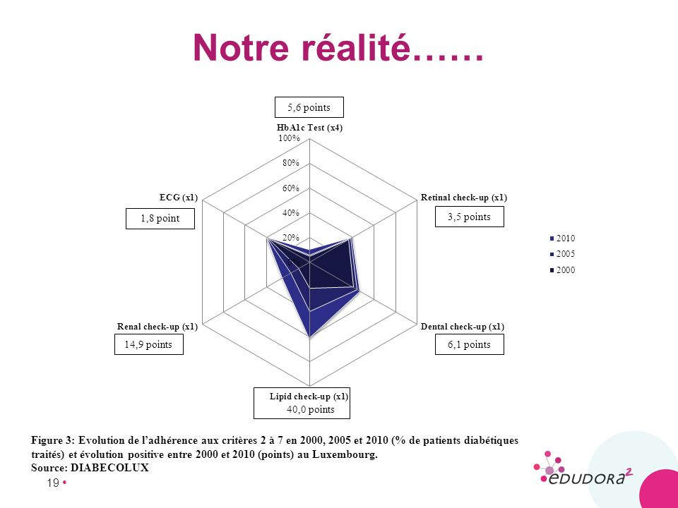 Notre réalité……
