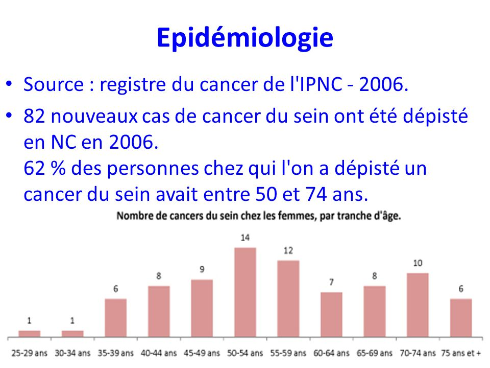 Epidémiologie Source : registre du cancer de l IPNC - 2006.