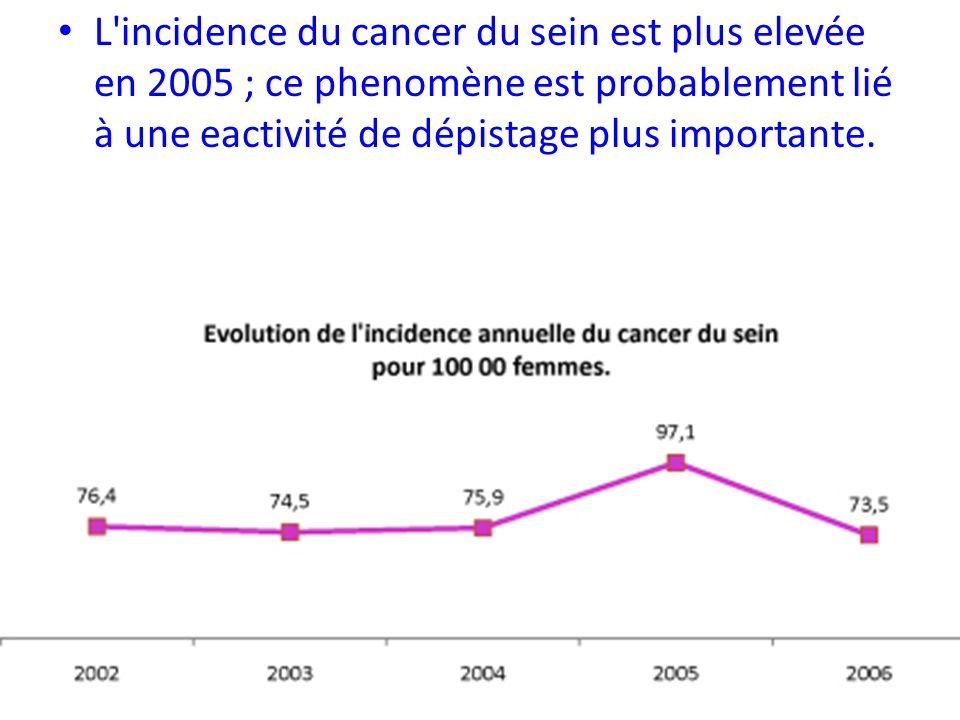 L incidence du cancer du sein est plus elevée en 2005 ; ce phenomène est probablement lié à une eactivité de dépistage plus importante.