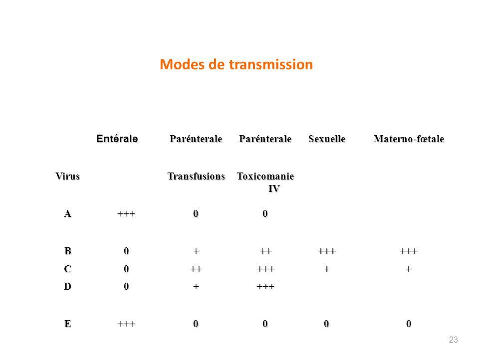 Modes de transmission Entérale Parénterale Sexuelle Materno-fœtale