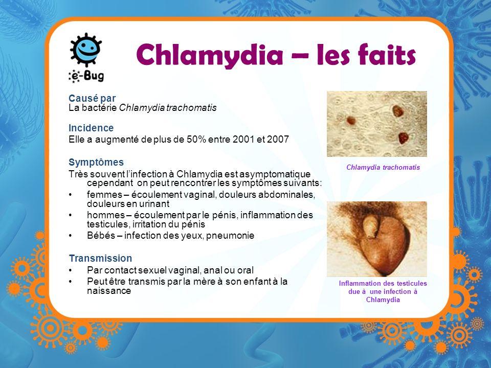 Chlamydia – les faits Causé par La bactérie Chlamydia trachomatis