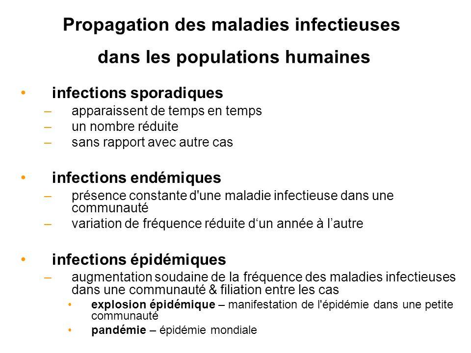Propagation des maladies infectieuses dans les populations humaines