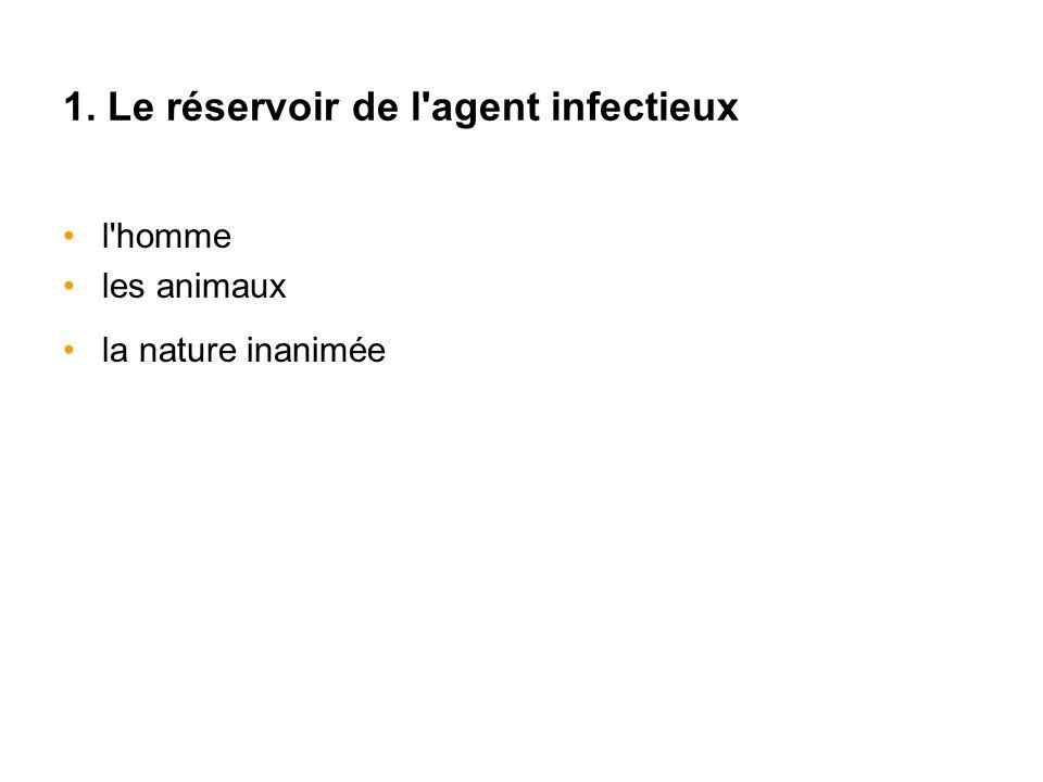 1. Le réservoir de l agent infectieux