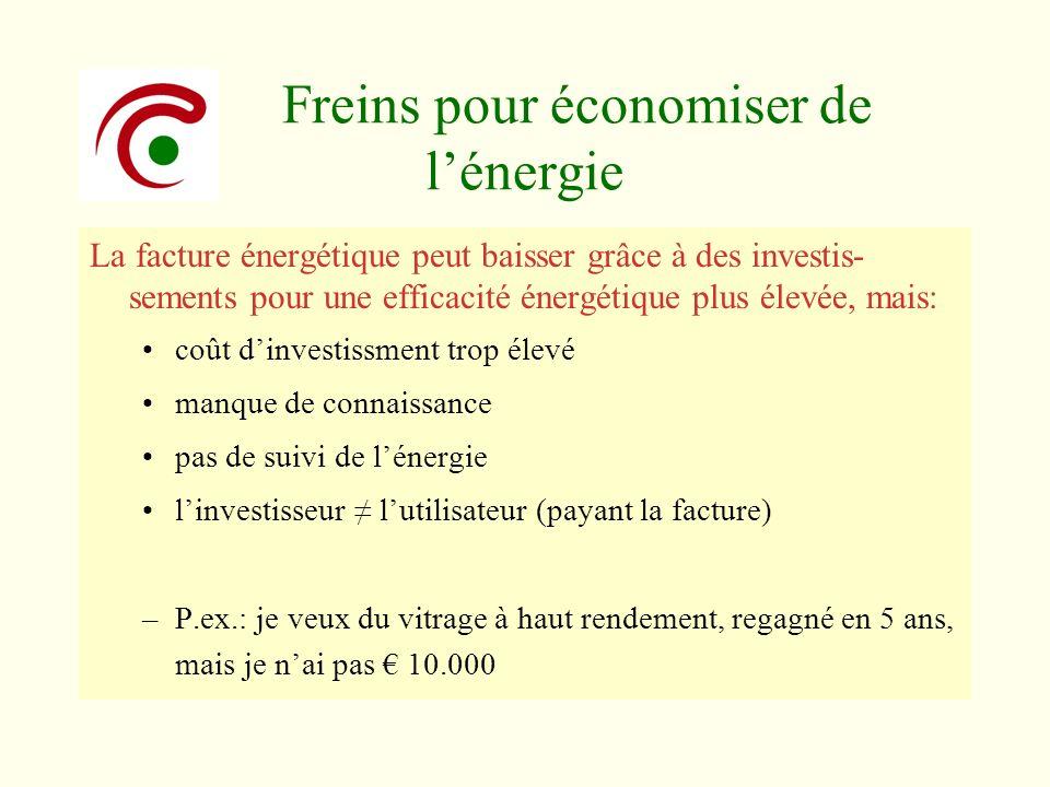 Freins pour économiser de l'énergie