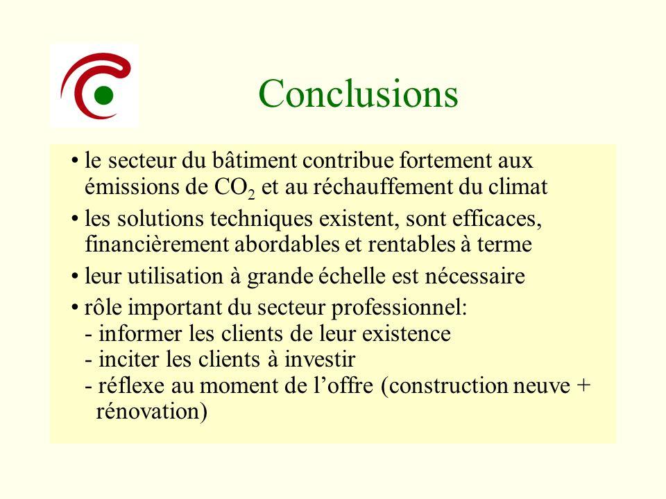 Conclusions le secteur du bâtiment contribue fortement aux émissions de CO2 et au réchauffement du climat.