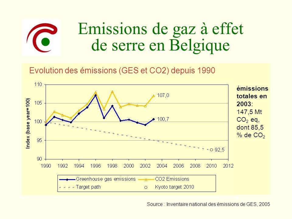 Emissions de gaz à effet de serre en Belgique
