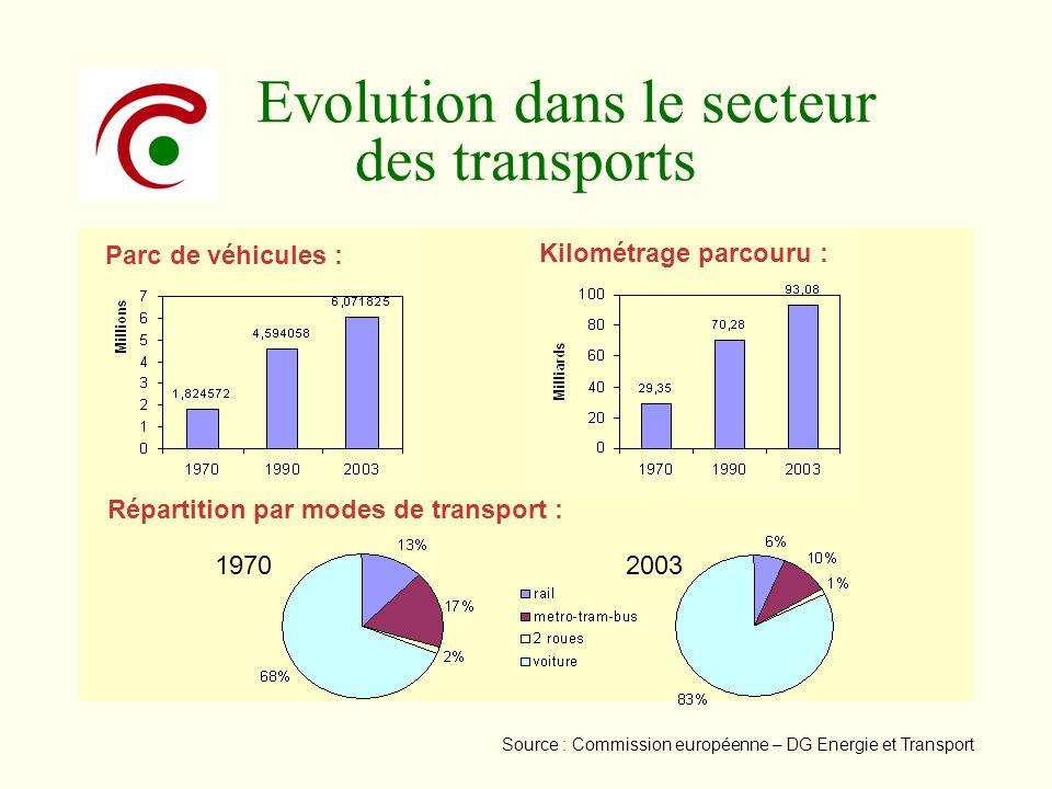 Evolution dans le secteur des transports