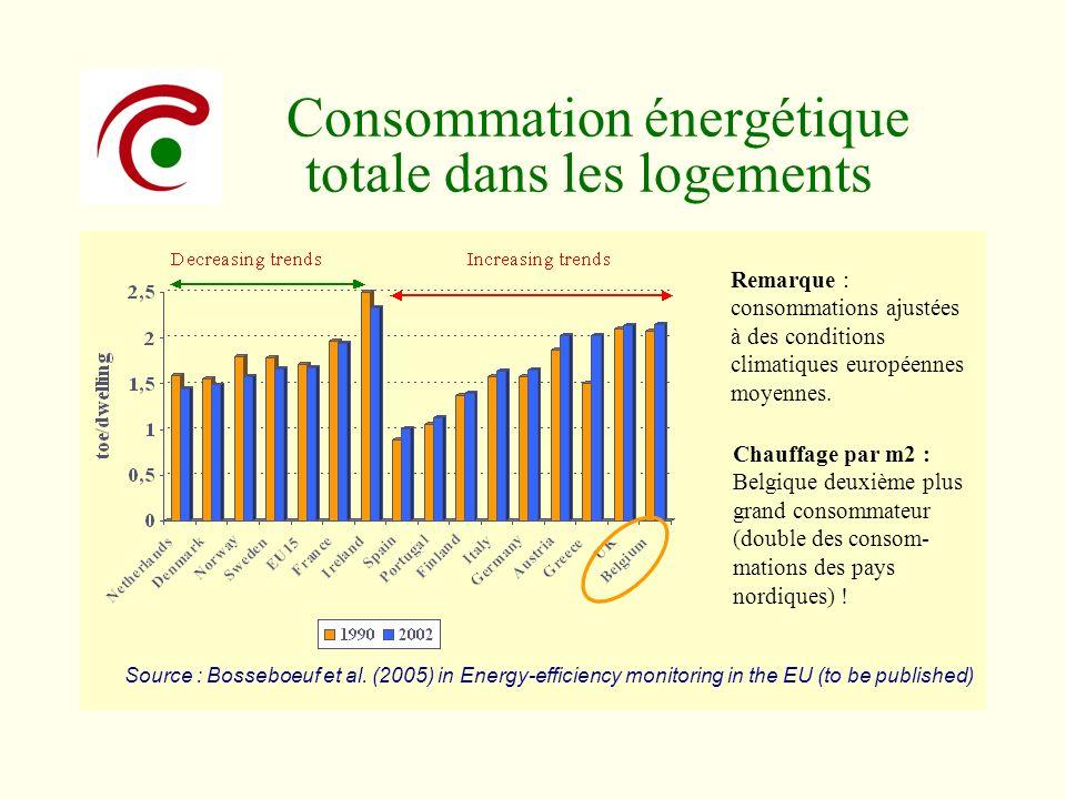 Consommation énergétique totale dans les logements
