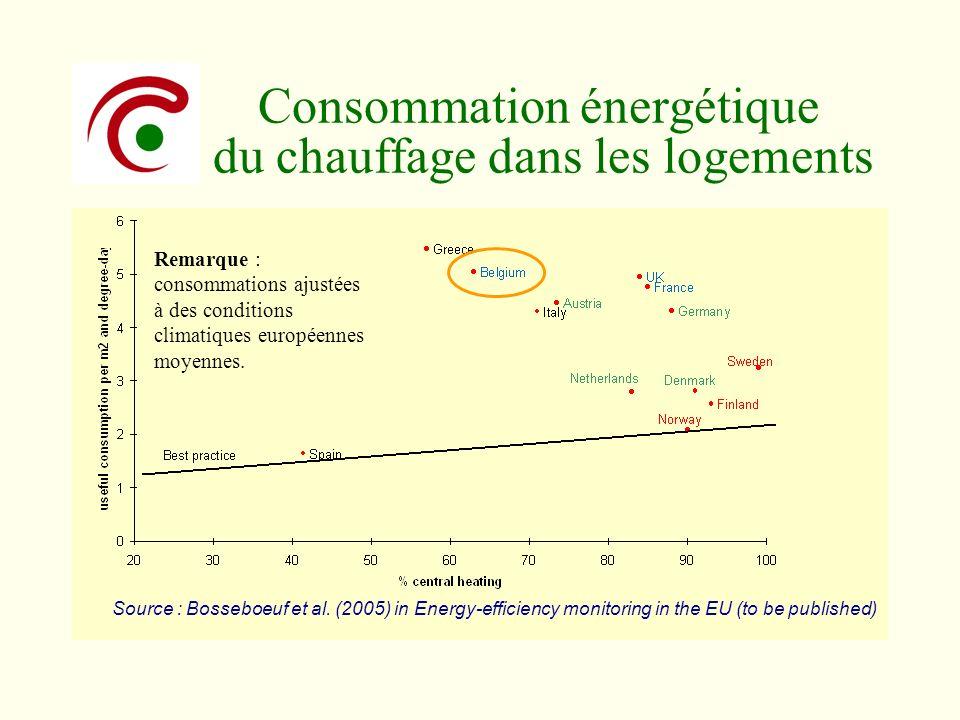 Consommation énergétique du chauffage dans les logements