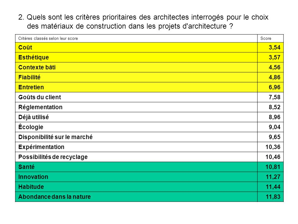 2. Quels sont les critères prioritaires des architectes interrogés pour le choix des matériaux de construction dans les projets d architecture