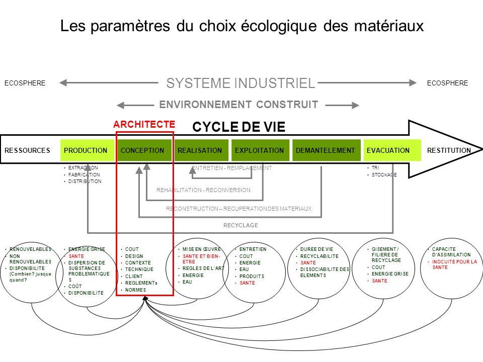 Les paramètres du choix écologique des matériaux