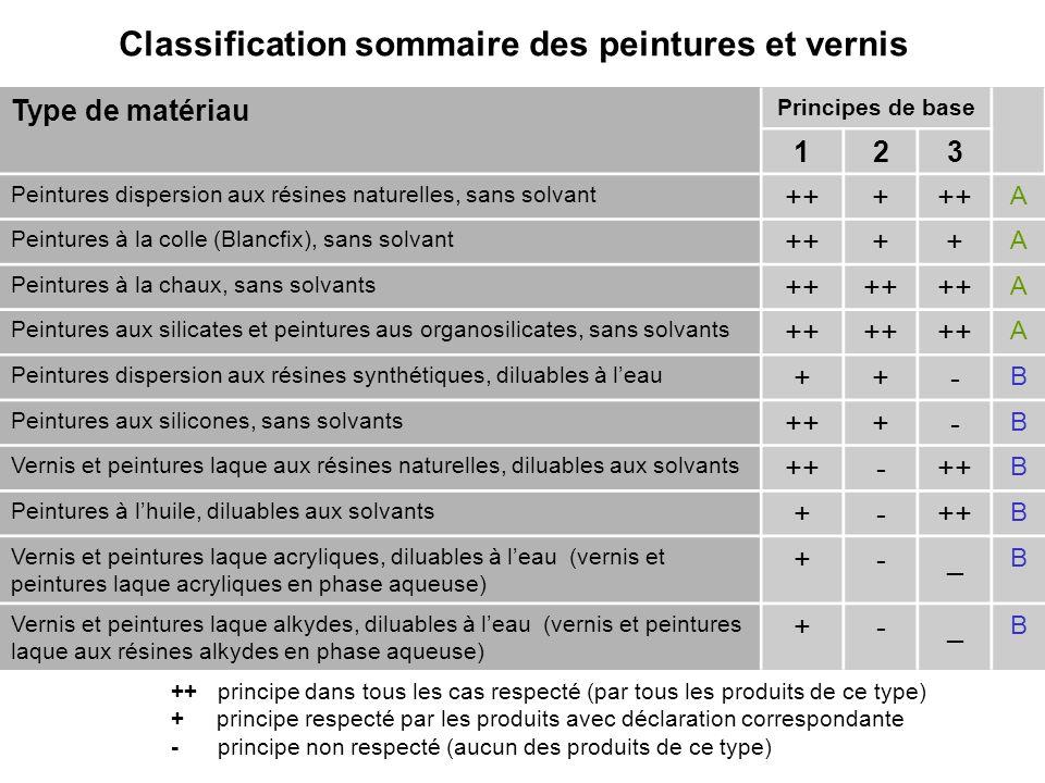 Classification sommaire des peintures et vernis