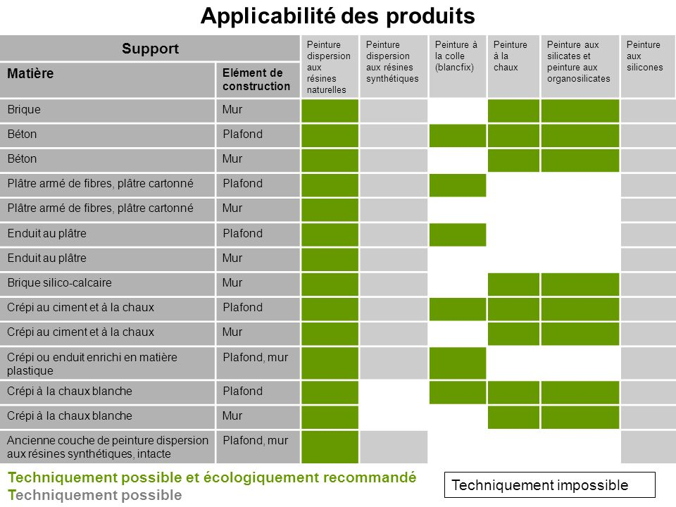 Applicabilité des produits