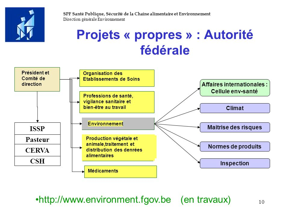 Projets « propres » : Autorité fédérale