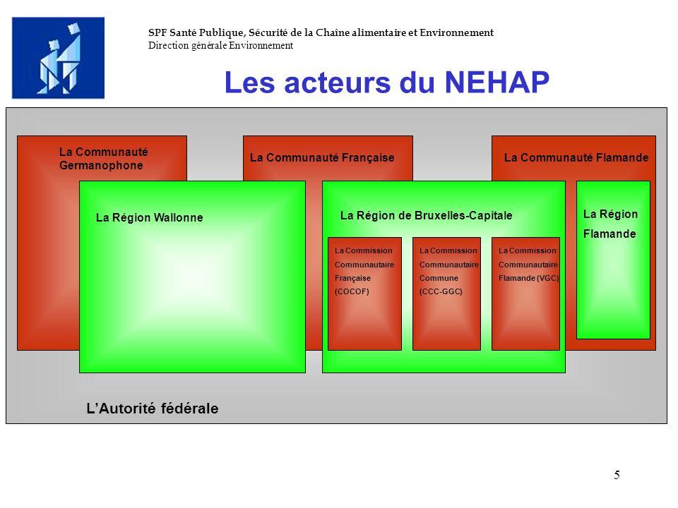 Les acteurs du NEHAP L'Autorité fédérale La Communauté Germanophone