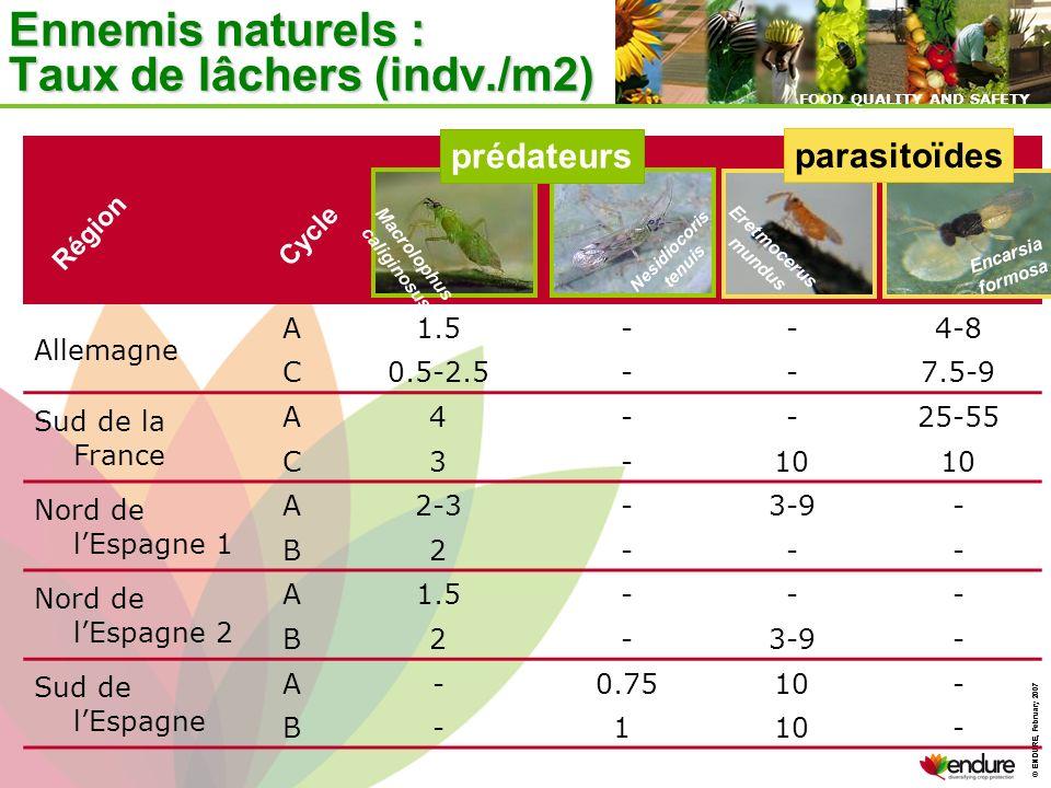 Ennemis naturels : Taux de lâchers (indv./m2)