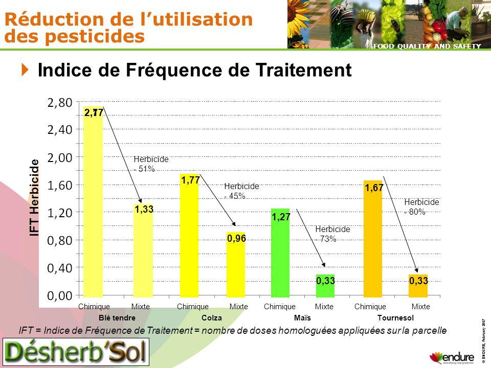 Réduction de l'utilisation des pesticides