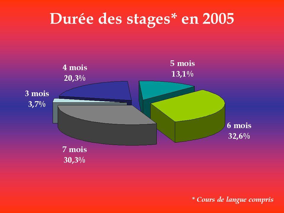 Durée des stages* en 2005 * Cours de langue compris