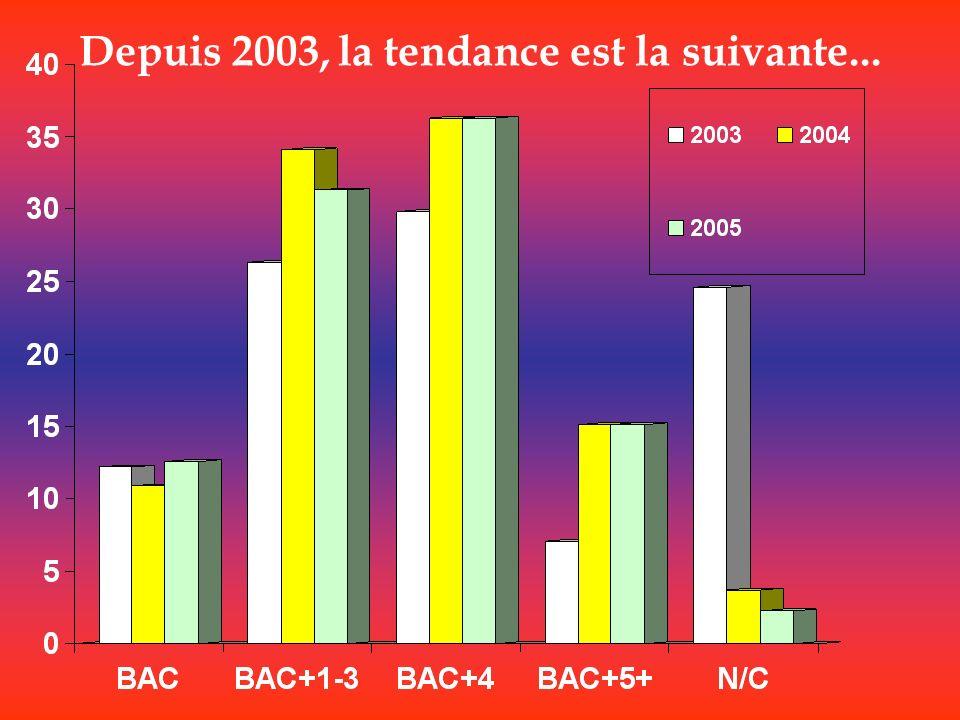 Depuis 2003, la tendance est la suivante...