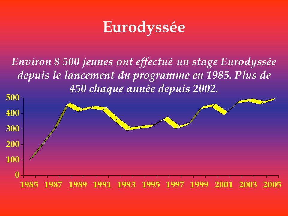 Eurodyssée Environ 8 500 jeunes ont effectué un stage Eurodyssée depuis le lancement du programme en 1985.
