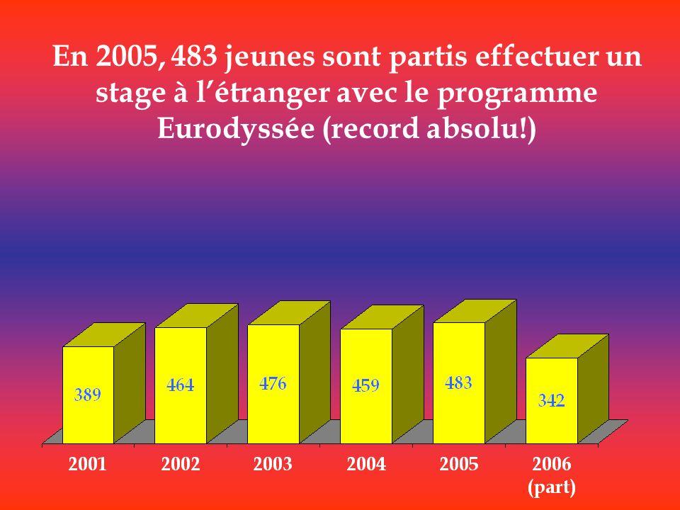 En 2005, 483 jeunes sont partis effectuer un stage à l'étranger avec le programme Eurodyssée (record absolu!)