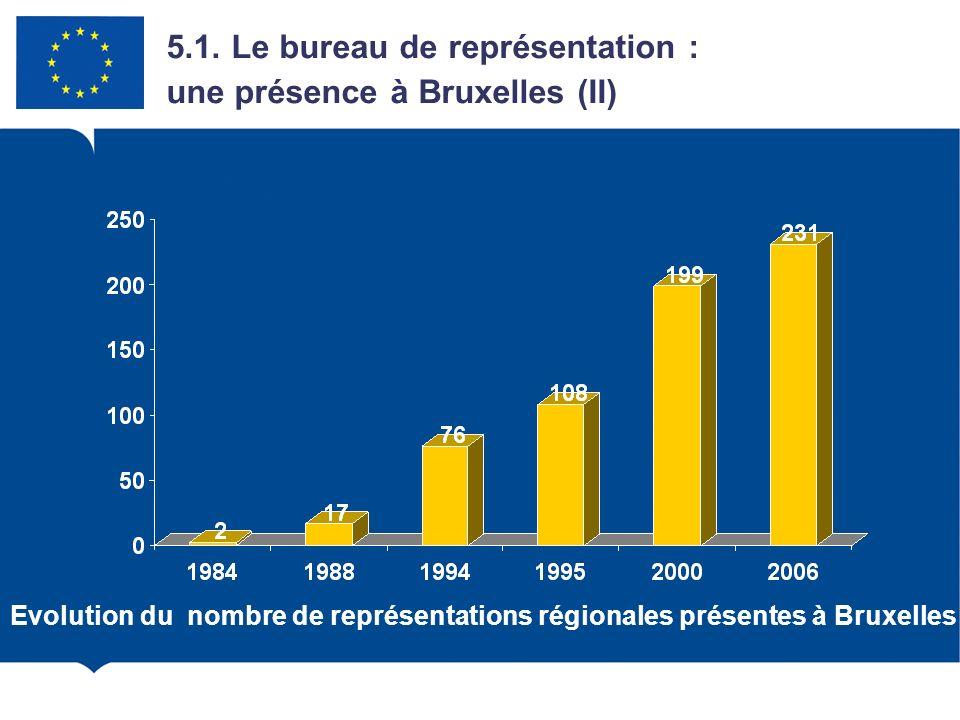 5.1. Le bureau de représentation : une présence à Bruxelles (II)