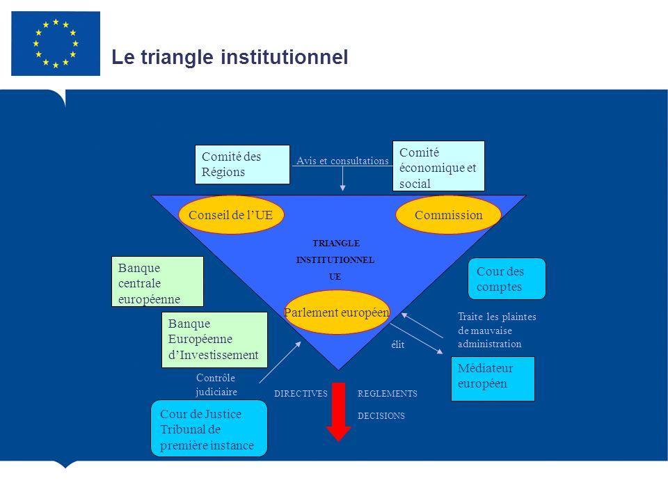 Le triangle institutionnel