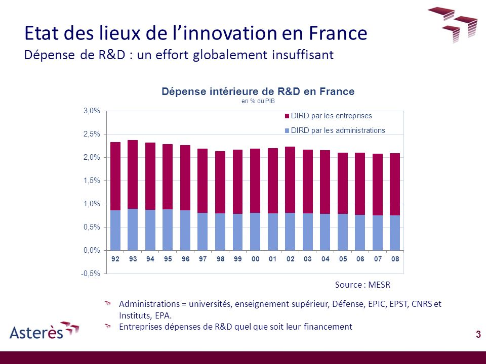 Etat des lieux de l'innovation en France