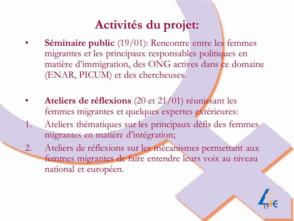 Activités du projet: