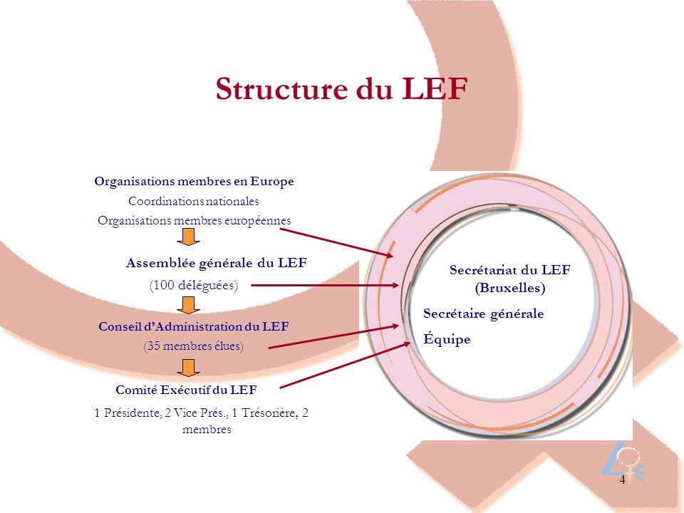 Secrétariat du LEF (Bruxelles)