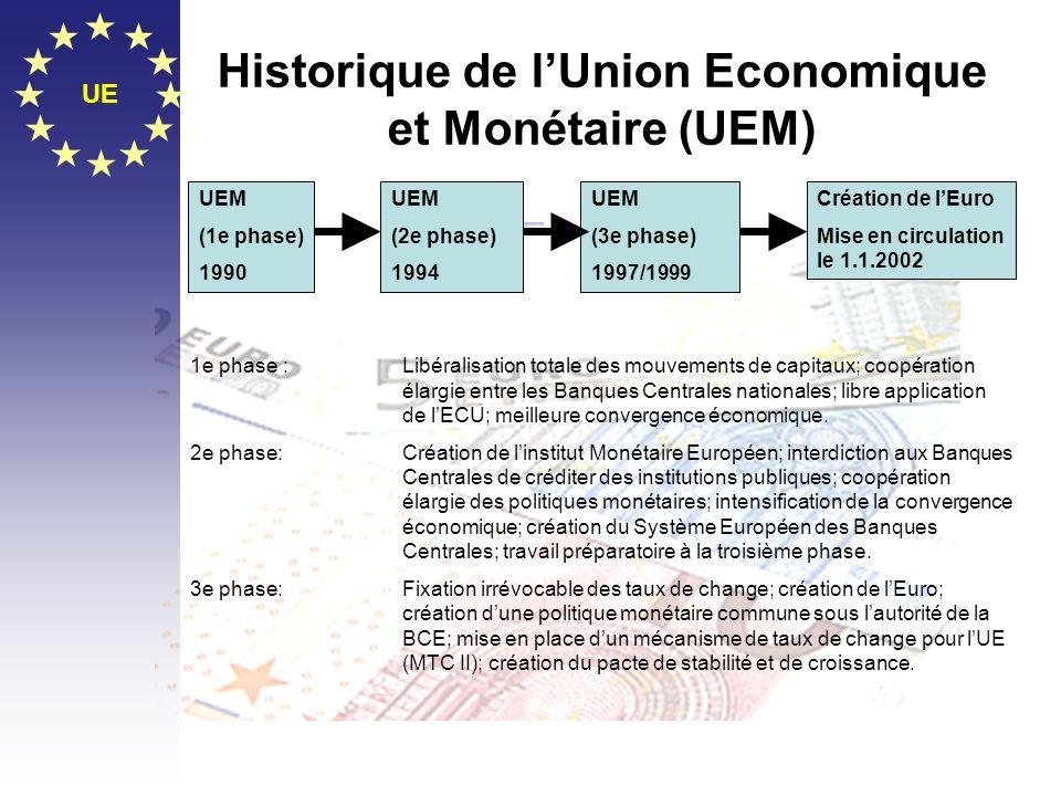 Historique de l'Union Economique et Monétaire (UEM)