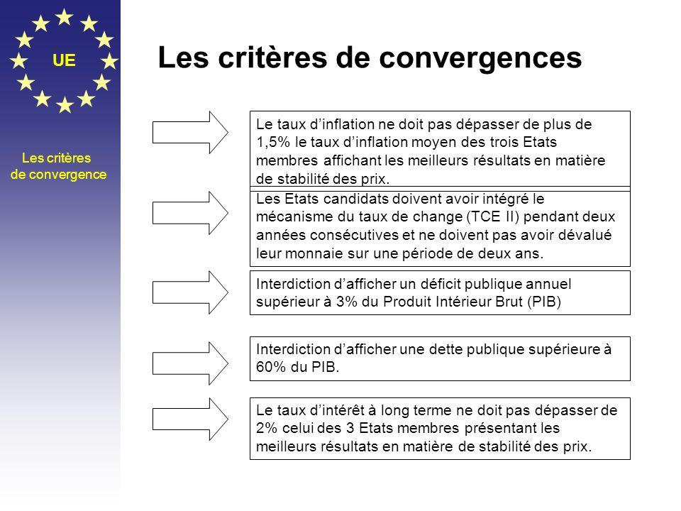 Les critères de convergences