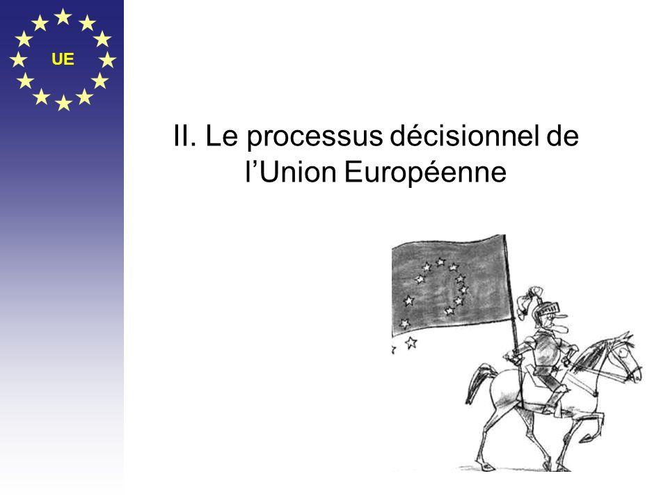 II. Le processus décisionnel de l'Union Européenne