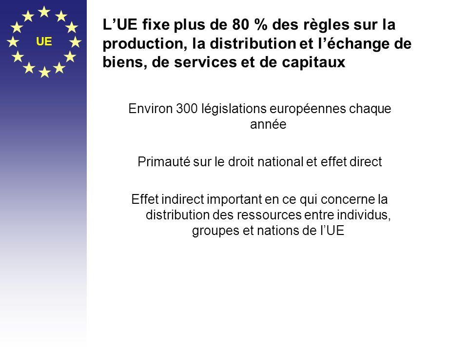 L'UE fixe plus de 80 % des règles sur la production, la distribution et l'échange de biens, de services et de capitaux