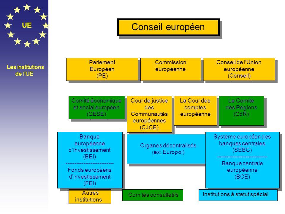 Conseil européen UE Parlement Européen (PE) Commission européenne