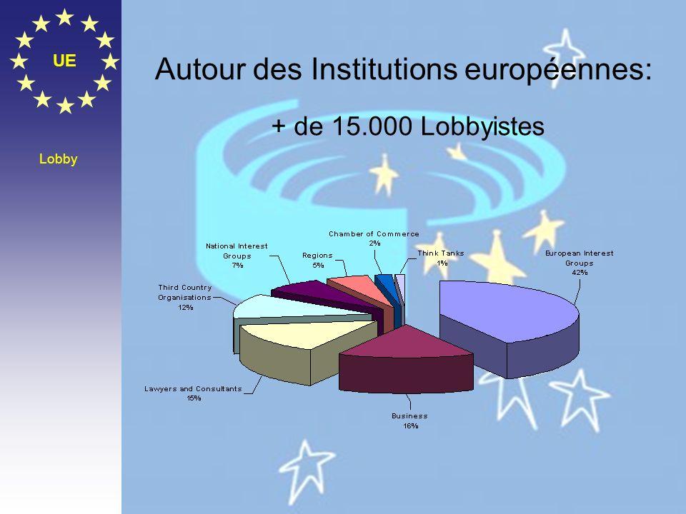 Autour des Institutions européennes: