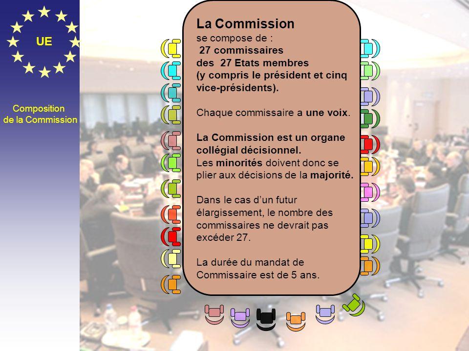 La Commission UE se compose de : 27 commissaires des 27 Etats membres