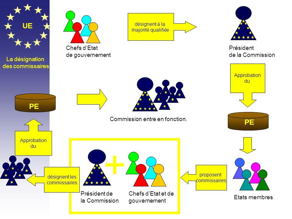 + UE PE PE Chefs d'Etat de gouvernement Président de la Commission