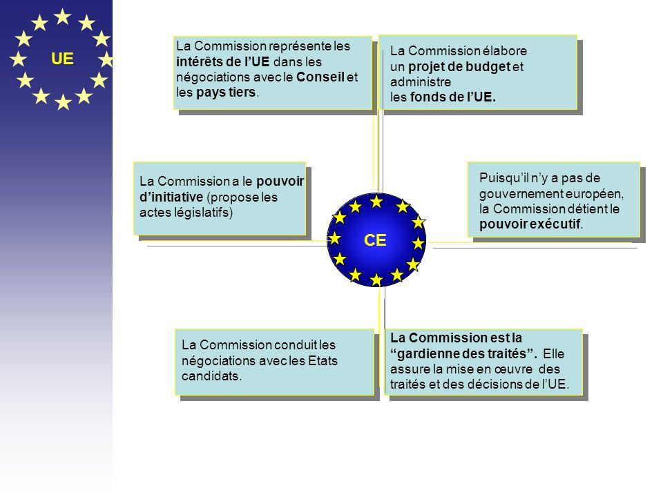UE CE La Commission représente les La Commission élabore