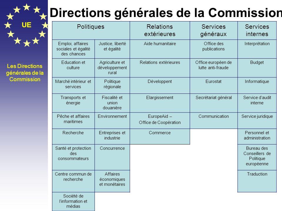 Directions générales de la Commission